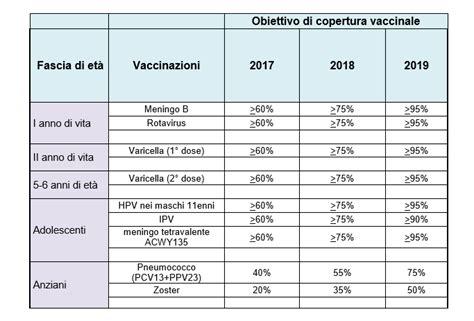 Calendario Vaccinazioni Il Nuovo Calendario Vaccinazioni 2017 2019 Periodo Fertile