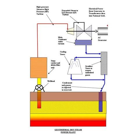 power plant diagram geothermal energy power plant diagram www pixshark