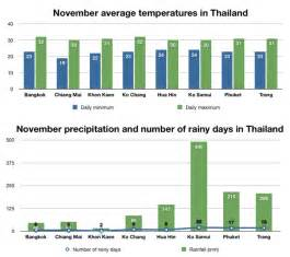 Weather In In November Weather And The Best Places To Visit Thailand In November