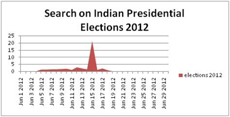 Presidential Election In India 2012 Essay by The Great Indian Presidential Election Drama