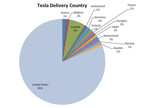 Tesla Model S Sales Figures Revealing The Most Popular Tesla Model S Configurations