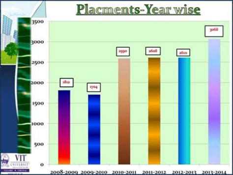 S P Capital Iq Placement Papers For Mba by Vit Chennai Cus Placement Details 2018 2019 Student Forum