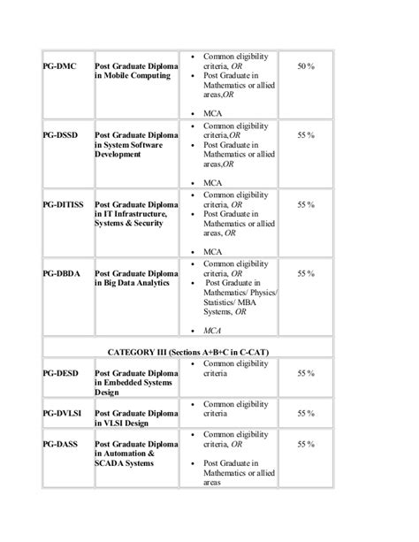 Cdac Mba It Syllabus by Process Of Admission To Pg Diploma Courses Of C Dac