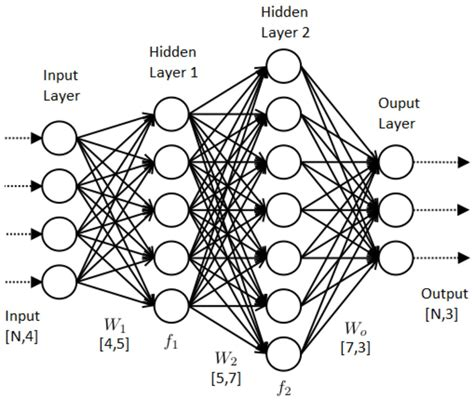 draw neural network diagram using artificial neural networks to analyze trends of a