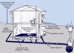 Basement Floor Drain Backing Up Basement Waterproofing Repair Flood Chicago Waterproofing