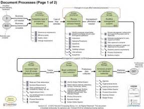 Free Process Mapping Template by Process Mapping Template Images