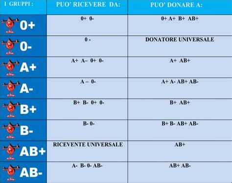 gruppo sanguigno 0 negativo alimentazione gruppo sanguigno avispomeziaardea