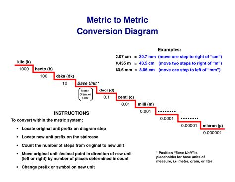 Stair Step Conversion Chart by 4 Best Images Of Metric System Chart Steps Metric