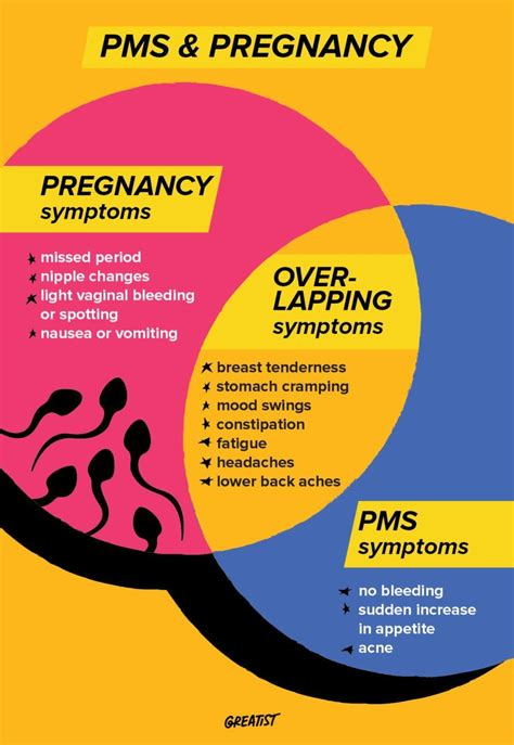 pms  pregnancy symptoms  theyre