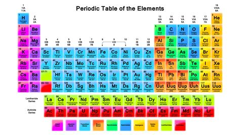 pattern of atomic numbers in periodic table atoms and elements anatomy physiology