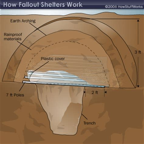 how to house a shelter how to build a fallout shelter how to build a fallout shelter howstuffworks