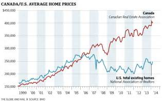 Price In Us The Canadian Housing Puts Even The Us To Shame