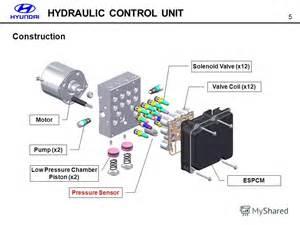Esp Brake System Pdf Quot Cm Esp Esc Bosch 8 2 Variation