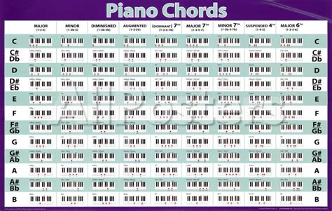 printable piano chord chart piano chord list music search engine at search com