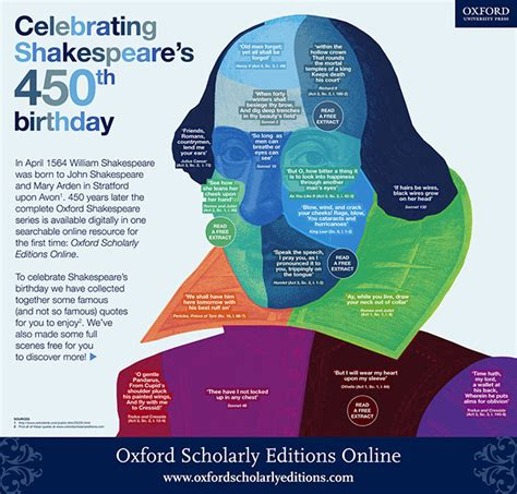 william shakespeare biography in infographic happy 450th birthday william shakespeare oupblog