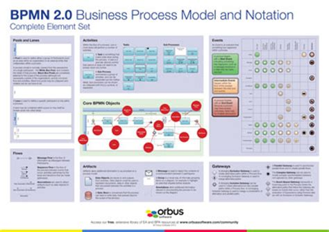 bpmn diagram poster bpmn 2 0 poster complete element set