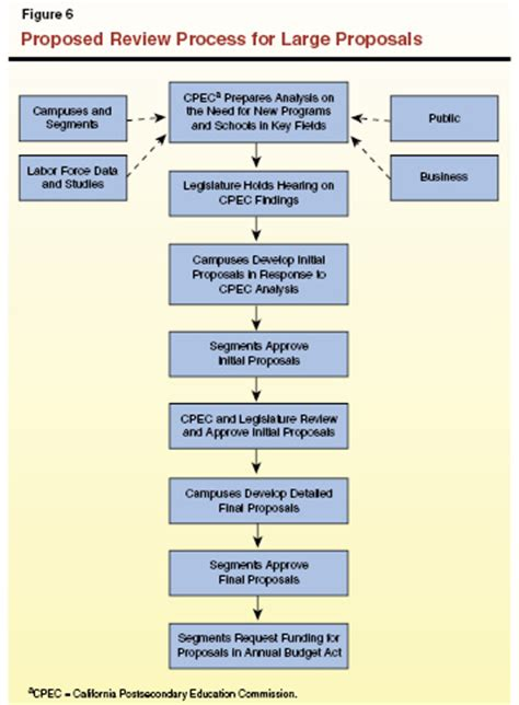 california legislative process flowchart california legislative process flowchart 28 images