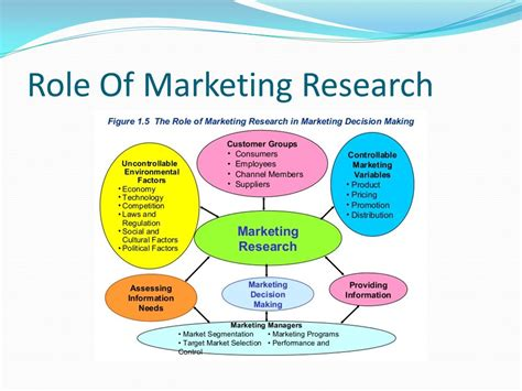 Marketing Mba And Market Research by Market Research Product Management Ppt