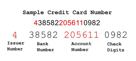 What Do Credit Card Numbers