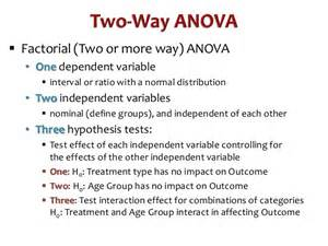 two way anova overview spss interpretation