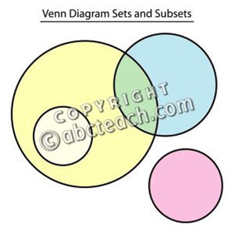 sets subsets and venn diagrams clip venn diagram sets and subsets color 2 labeled abcteach