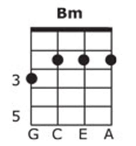 Funky Bm Chord On Ukulele Pattern - Chord Sites - creation-website.info