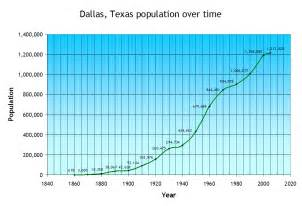 Population Tx File Dallas Population Time Png