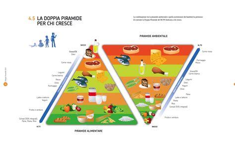 piramide alimentare spiegata ai bambini pin nuova piramide alimentare on