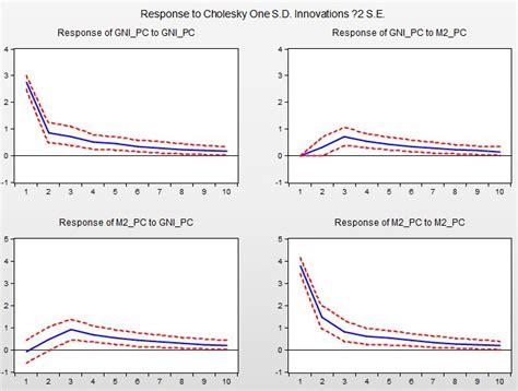eviews tutorial vector autoregression eviews 11 var vector autoregressive 모형 충격반응함수 gni와 m2