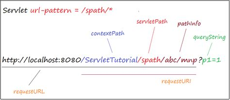 url pattern servlet mapping url pattern my blog