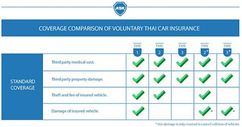 Car Insurance Cover Types Uk by Thai Car Insurance How Much Coverage Do I Get Bangkok