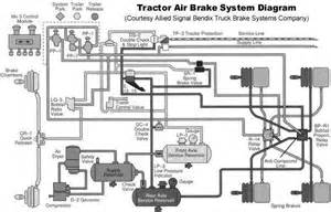 Air Brake System Parts Diagram Air Brake Service Truck And