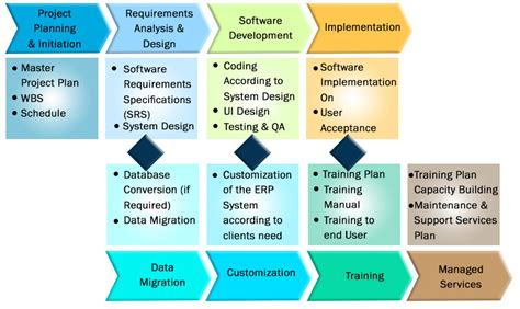 erp project implementation plan template erp implementation plan pridesys it ltd