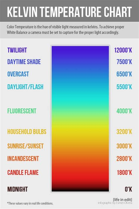 kelvin color chart strategic white balance charts tutorials and this