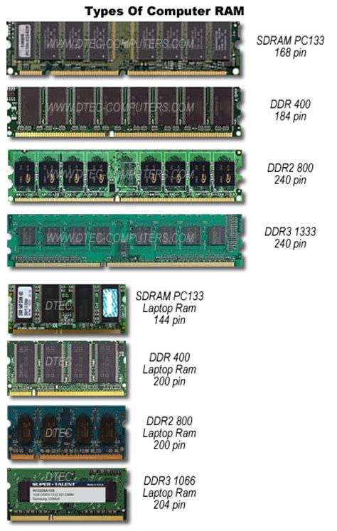ram types and features ram types anuvrat info