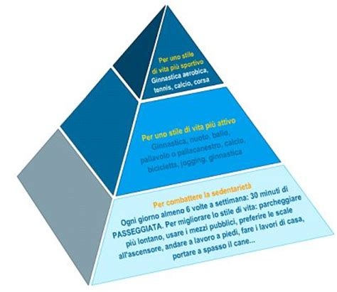 piramide alimentare vuota piramide alimentare abisa