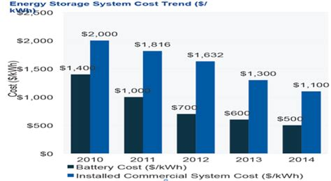 tesla per kwh tesla battery cost per kwh 28 images powerwall 2 specs