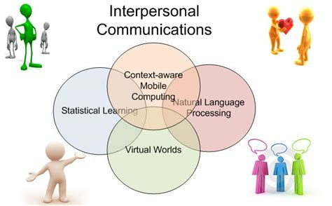 Pillow Method Interpersonal Communication by Interpersonal Communications Essay