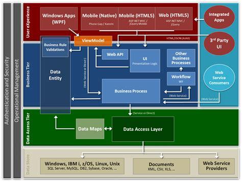 application design architecture asp net mvc is not dead surround technologies