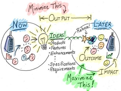 minimize output maximize outcome and impact user story