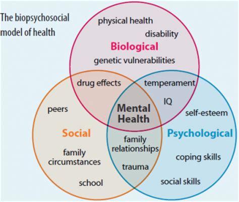 biopsychosocial model physiopedia