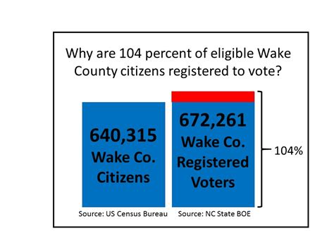 wake county section 8 voter integrity project sues wake boe in federal court