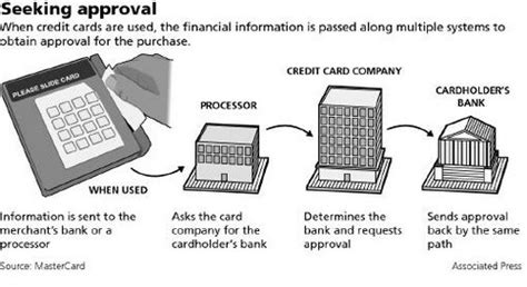 Credit Card Pan Format Credit Card Primary Account Number And Encryption