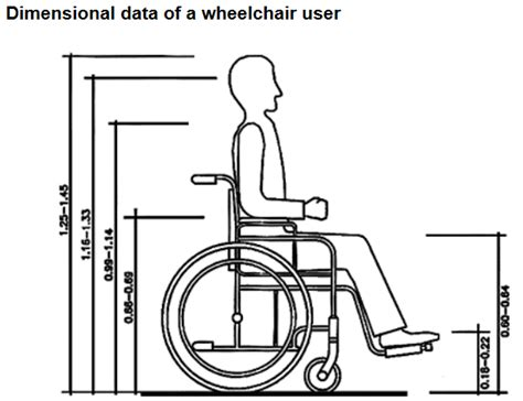 Bedroom Size For Wheelchair User Human Factor Analysis The Library