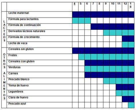 Doy Calendar Calendario De Alimentos S 243 Lidos 191 Qu 233 Le Doy Primero A Mi