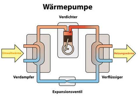 Klimaanlage Privathaus by W 228 Rmepumpenheizung Heizen Mit W 228 Rmepumpe