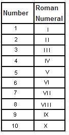 roman numerals mathcaptain com