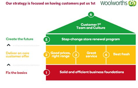 strategy house template strategy and objectives woolworths