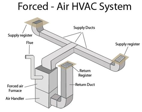 hvac duct diagram can i the function and operation of duct heating on