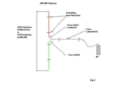 four simple antennas